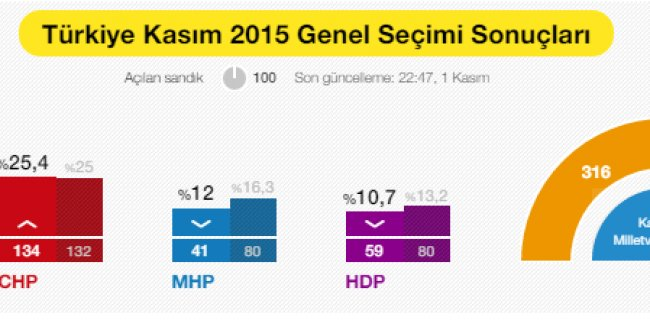 Açılan Sandık %100 Seçim 1 Kasım Sonuçları