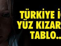 Bu Tablo Türkiye İçin Yüz Kızartıcı!